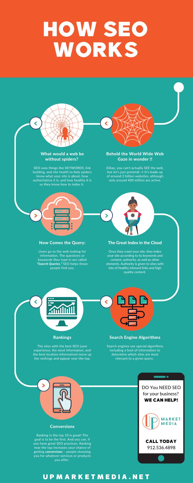 How SEO Works | Up Market Media | Digital Marketing, Social Media Management, Google Ads Management, SEO &